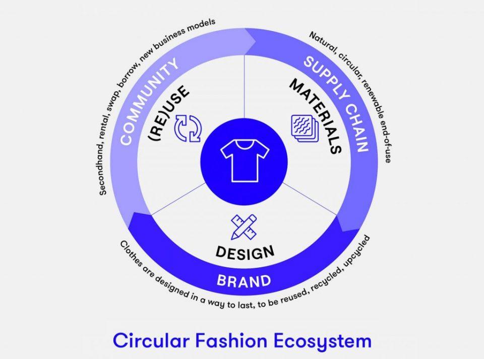 Circular fibre innovation-Focal Point H&M, Bestseller & Adidas