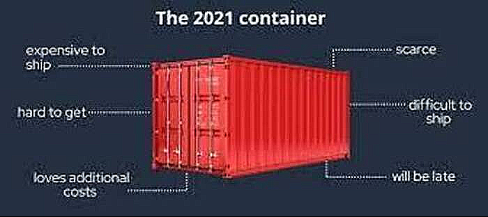 Shipping containers scarcity & increased Freight Cost haunts exporters